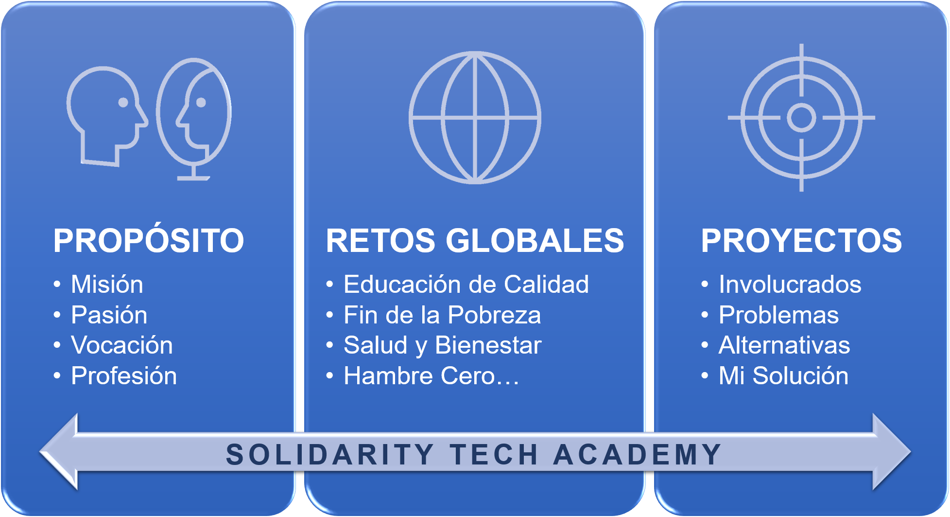 Pilares Solidarity Tech Academy